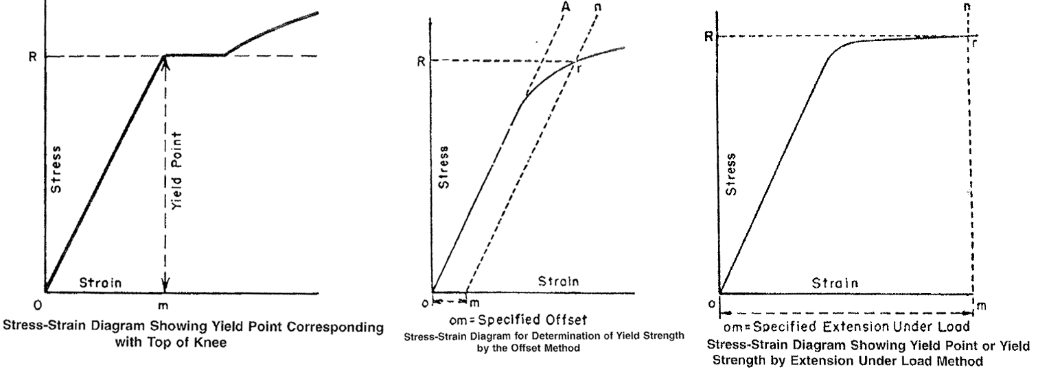 Tensile testing the tensile strength used to be called the ultimate tensile strength is the stress obtained at the maximum load the specimen sustains during the tension pooptronica Image collections